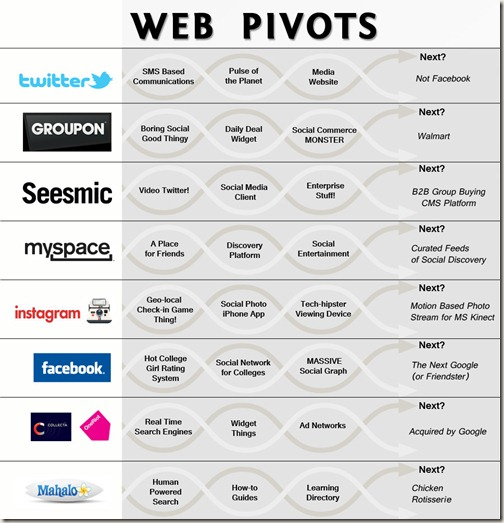 Web Pivots
