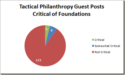 Guest Posts Chart