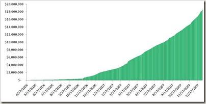 Kiva Loan Growth